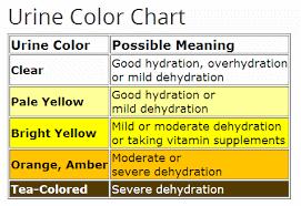 fargekart urin