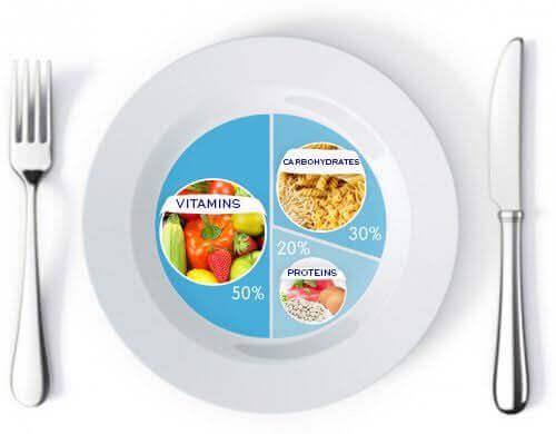 Dette bør være mengdeforholdet på tallerkenen din for vekttap