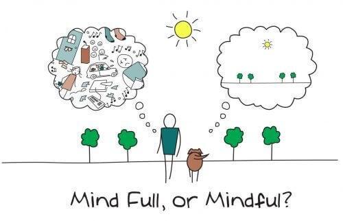 Fulle tanker eller mindfulness